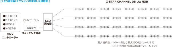 X-STARCHANNEL_3S-UwRGB_system